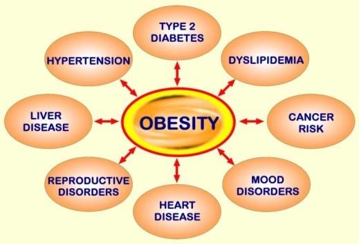 obesityProblems